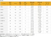 【16新製品】ダイワ16EMMS2508PE-H(21400)【3月中旬発売予定】