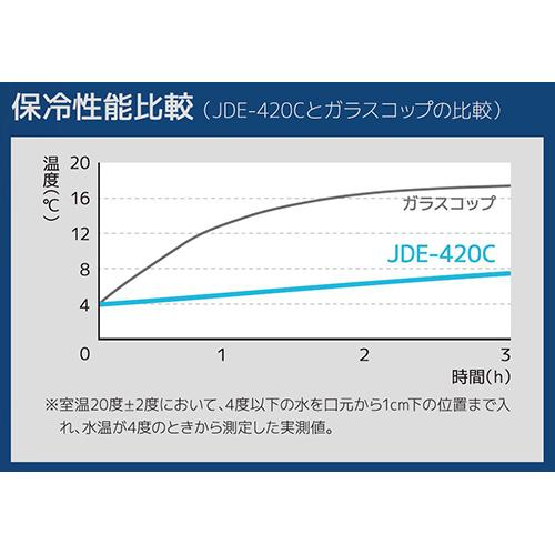 真空断熱タンブラー420mlスパークリングレッドJDE-420CSP-R