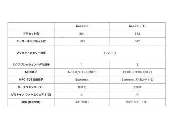 【即納可能ポイント5倍】FractalAudioSystemsフラクタルオーディオAxe-FxIIXL+【送料無料】【0824楽天カード分割】【あす楽対応_関東】