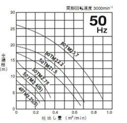 鶴見製作所海水用水中チタンポンプ80TMA22.2三相200V50Hz自動形【代引不可同梱不可送料無料北海道・沖縄・離島は別途】【♭】水中ポンプ