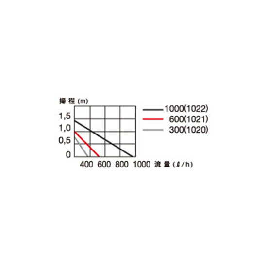 エーハイム 水中ポンプ コンパクトオン 600 50Hz 淡水・海水両用【♭】