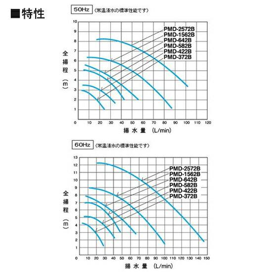 三相電機 マグネットポンプ PMD-422B2M 単相200V ネジ接続型【代引不可 同梱不可  北海道・東北・沖縄・離島は別途】【♭】