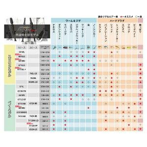 【全商品ポイント10倍!3/319:00〜3/81:59迄】AbuGarciaホーネットスティンガープラス用途特化型モデルHSPC-742X-BB【2ピースベイトロッド】