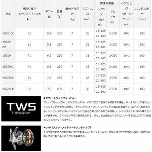 ダイワ【2018年モデル】ジリオンTWHD1520SH右ハンドル