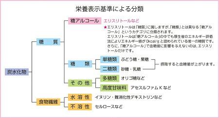 栄養成分表示におけるエリスリトールの立ち位置