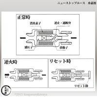 日酸TANAKA乾式安全器(逆火防止器)ニュートップエースFA-220-H(FA220H)水素用
