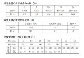 WEL3082.6mm×300mm2.5kg(小箱)ステンレス鋼溶接棒(被覆アーク溶接棒)日本ウエルディング・ロッド
