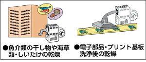 ☆【送料無料】【き】スイデン熱風機ホットドライヤー10KWSHD-10J【RCP】