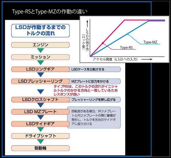 クスコ LSD タイプRS 2WAY リア インプレッサ GRB LSD-182-L2 CUSCO type-RS デフ L.S.D.【店頭受取対応商品】