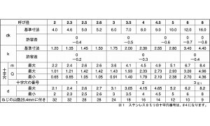 (+)皿タッピンねじ(1種A形)表面処理(BC(六価黒クロメート))規格(6X150X100)入数(120)