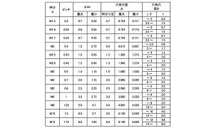 六角穴付き止めネジ(ホーローセット)(くぼみ先)アンスコ製表面処理(BK(SUS黒染、SSブラック))材質(ステンレス)規格(2.6X6)入数(2000)