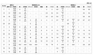 薄平リベット材質(銅)規格(2.5X8)入数(3000)