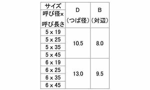 SUSGRX(HEX表面処理(生地(表示なし))材質(ステンレス)規格(5X25)入数(500)