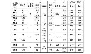 (+)ナベ小ねじ(全ネジアロック鉄2.3X6(入数6000