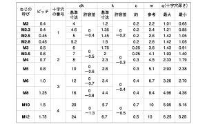 (+)皿小ねじ(全ネジBKステンレス2X4(入数10000
