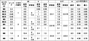 (+)バインド小ねじBKステンレス2X8(入数6000