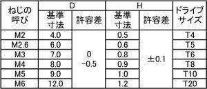 TRXスリムヘッド小ねじBKステンレス3X16T6(入数1000