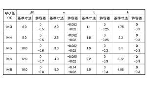 ピン・六角皿小ねじBKステンレス3X10(入数2000
