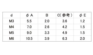 エア抜き(+)なべ1.5パイステンレス4X15(入数200