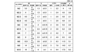 (+)ナベP=2ノンクロ-B鉄2X4(入数8000