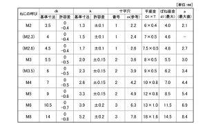 (+)ナベP=3アロック鉄2.6X12(入数1400