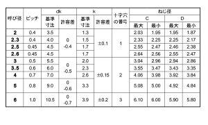 サンコ−タイト(+)Sタイプナベノンクロ-B鉄2X5(入数18000