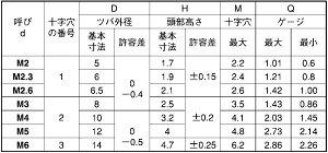 TP小ねじ3カ-W鉄2X3(入数15000