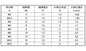 極薄ローヘッド鉄3X15(入数1000