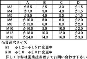 エアー抜きCAP(全1.5パイステンレス3X10(入数200