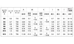 TORX−ボタンCAPステンレス6X30(入数500