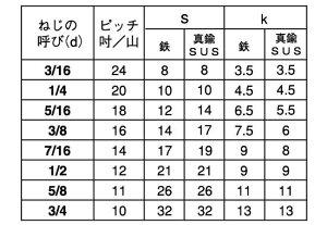 六角ボルト(全(ウィット■材質(ステンレス)■規格(1/4X100)■入数100