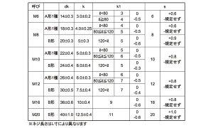 根角ボルト(半ねじ)■材質(ステンレス)■規格(12X75(ハン)■入数50