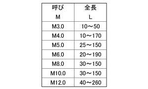 寸切(低カドミ■表面処理(ニッケル)■材質(黄銅)■規格(8X75)■入数150