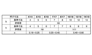 新JIS両丸キー(姫野製)■表面処理(シンJIS)■材質(ステンレス)■規格(14X9X100)■入数20