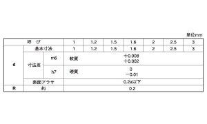 平行ピン(軟質(大陽■表面処理(SUS)■材質(ステンレス)■規格(1.2X8)■入数5000