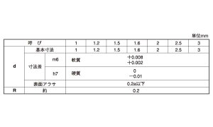 平行ピン(軟質(大陽■表面処理(SUS)■材質(ステンレス)■規格(2X5)■入数5000