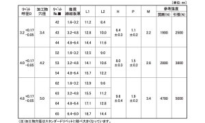 SSD**SSHR(ス−ス)■表面処理(*)■材質(鉄)■規格(52SSHR)■入数1000