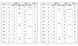 Uナット(細目■表面処理(ユニクロ)■材質(鉄)■規格(M20X1.5)■入数120