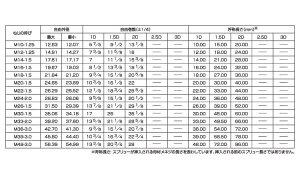 スプリュ−(細目)■表面処理(ステン)■材質(ステンレス)■規格(M16-2D)■入数100