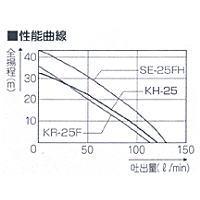 工進ハイデルスポンプ[エンジンポンプ・超軽量4サイクルエンジン搭載]KH-25[KH25]