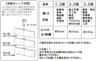 スペアレンズE型ジョイントタイプ用メガネ用クリップルーペCW-25・CW-25A東京セイル