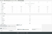 キャロウェイゴルフクラブレディースユーティリティ【Callaway】XR16WOMEN