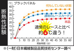 日本製間仕切りパタパタカーテンカフェカーテン厚手冬用100×200cm