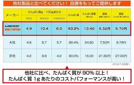 リミテストホエイプロテインWHEYPEPTIDE(ホエイペプチド)【500g】