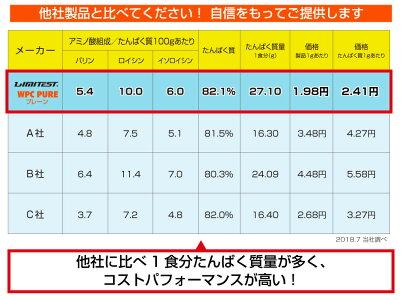 リミテストホエイプロテインWPCPURE1kgプレーンナチュラル/国内自社工場製造無添加
