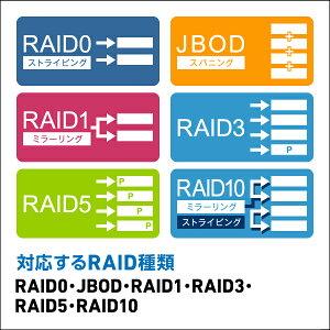 USB3.0、eSATA対応4BAY外付型RAID機能搭載3.5インチハードディスクケース【LHR-4BRHEU3】hddケース