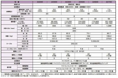 【インターセントラル】サンレッジ蓄熱暖房機AXシリーズ(ファン付・強制放熱式)蓄熱電源:200V/2.0kw制御・放熱電源:100V/23WAX200
