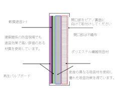 ピアノ防音対策用品強力防音パネル静音(しずかね)DX