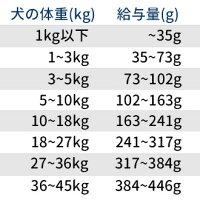 2月9日入荷。ナチュラルバランスオリジナルウルトラホールボディヘルスチキン,チキンミール,ダックウルトラプレミアムドッグフード(全年齢犬対応)13.6kg【リパック対応商品】《DOG》【並行輸入品】【あす楽対応】