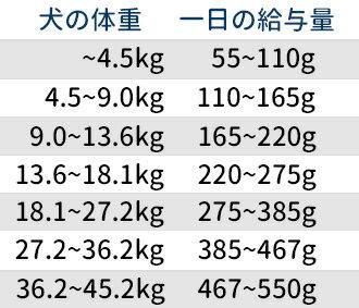 【並行輸入品】 ナチュラルバランス L.I.D. スウィートポテト&ベニソン ドッグフード 成犬用 5.89kg